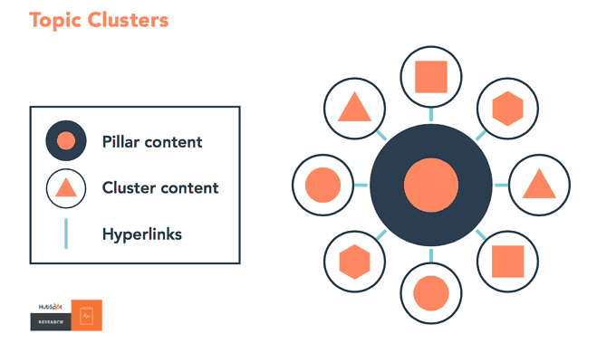 Content clusters online marketing trends 2020