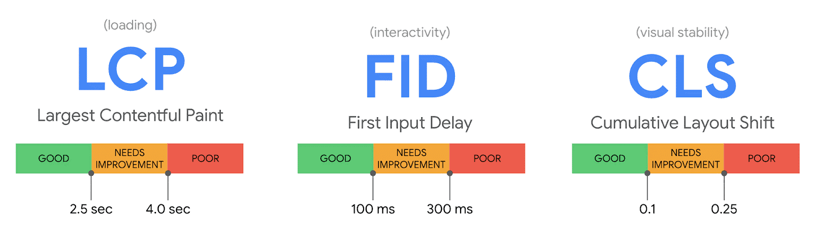 LCP-FID-CLS-Google-Page-Experience