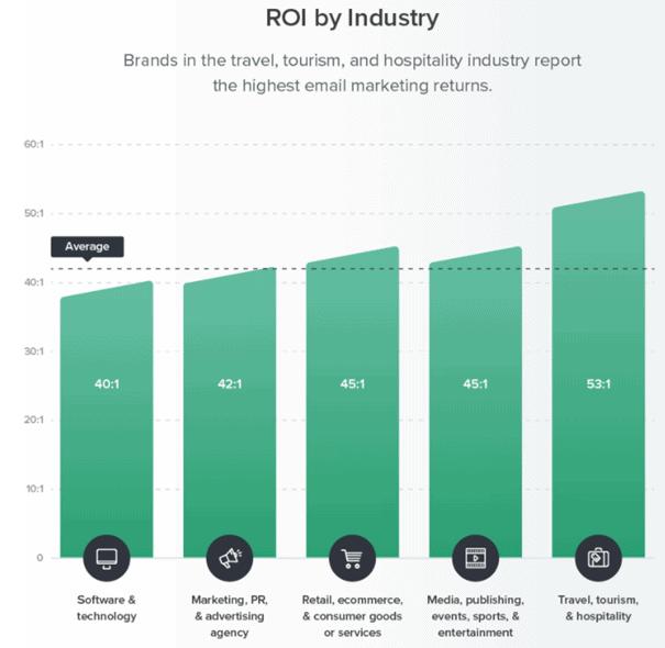 ROI emailmarketing per branche 2020