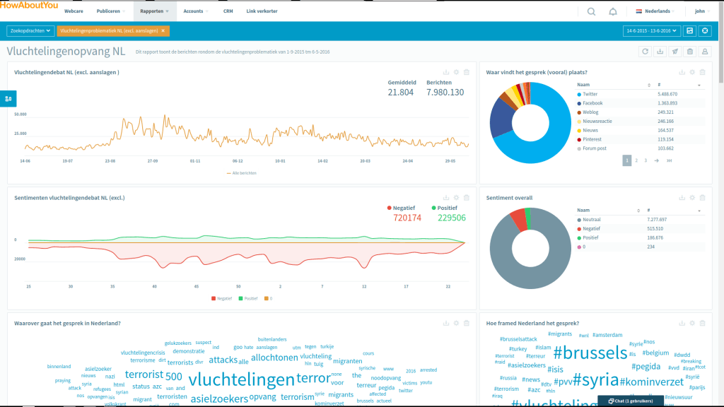 Voorbeeld reporting dashboard in OBI4wan