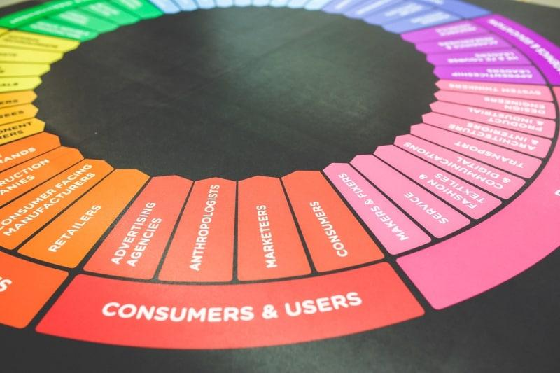 behoefte consument marketeer consumer user cirkel
