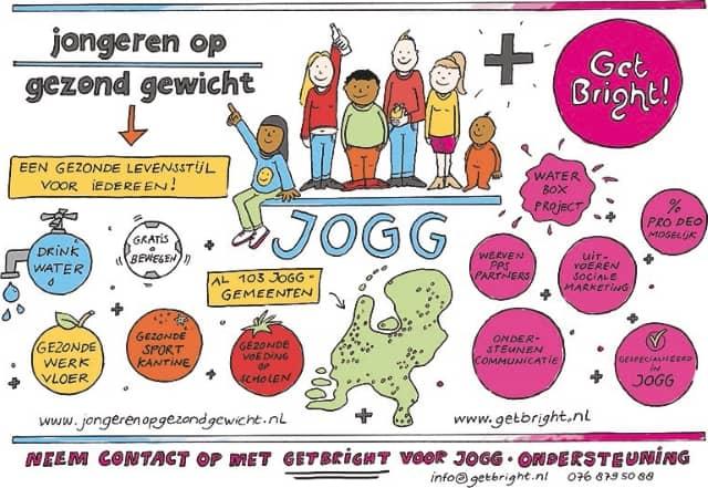 JOGG visual